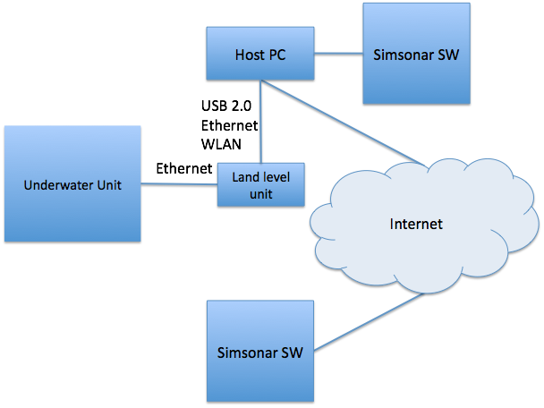 block diagram of internet – the wiring diagram,Block diagram,Block Diagram Of Internet